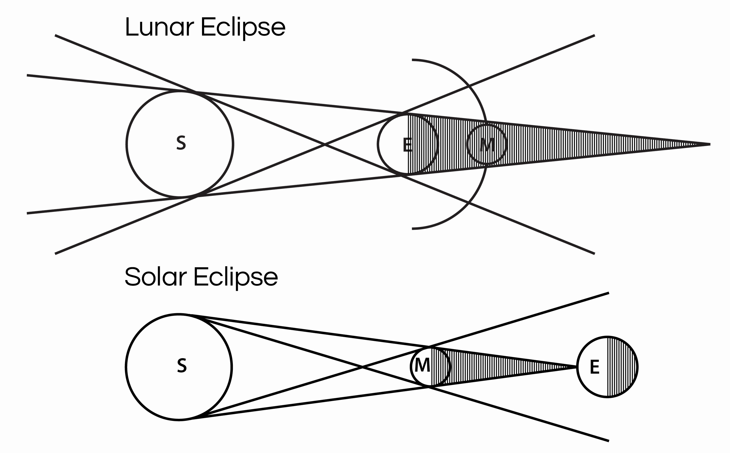 Solar and Lunar Eclipses Worksheet Awesome solar and Lunar Eclipse Worksheet the Best Worksheets
