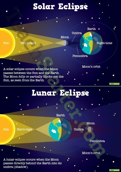 Solar and Lunar Eclipses Worksheet Beautiful Annotated Earth Sun and Moon Diagram