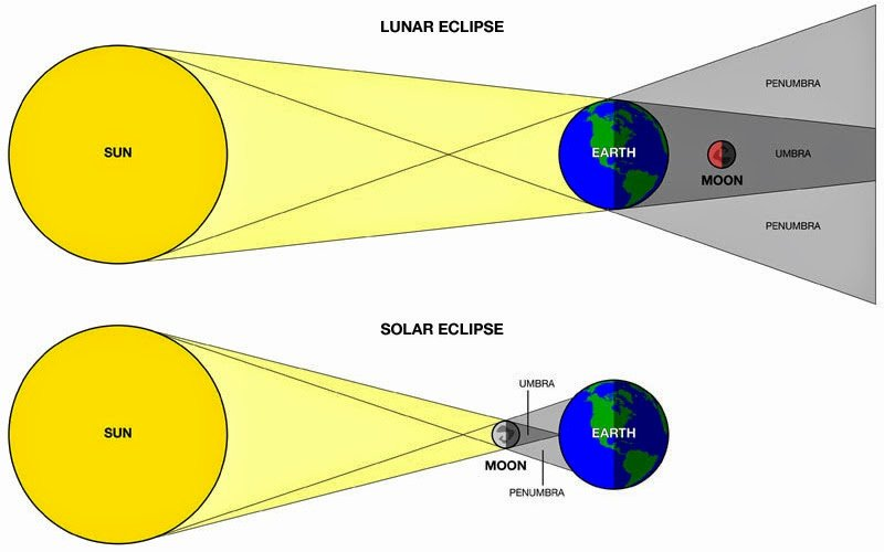 Solar and Lunar Eclipses Worksheet New astronomy 8th Grade Science
