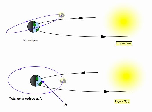 Solar and Lunar Eclipses Worksheet Unique Pin by Steve Stanford On Classroom Ideas