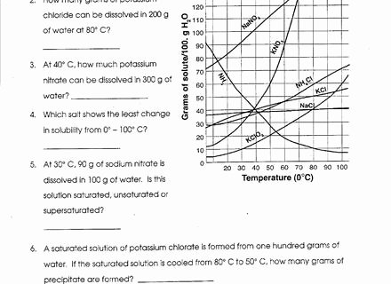 Solubility Graph Worksheet Answers Luxury solubility Chart Worksheet Joomlti solubility Graph