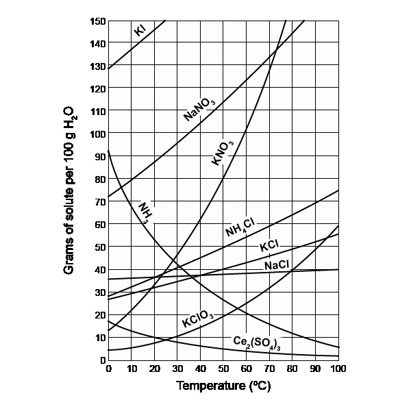 Solubility Graph Worksheet Answers Luxury solubility Curves Free Chemistry Worksheet with
