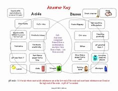 Solutions Acids and Bases Worksheet Fresh Image Result for Worksheets for Middle School On Acids and