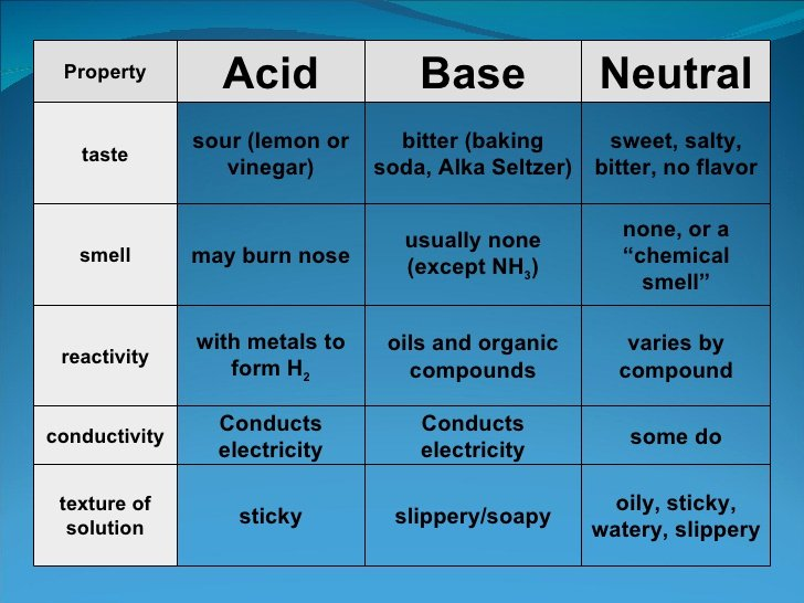 Solutions Acids and Bases Worksheet New Acids and Bases Lesson 1