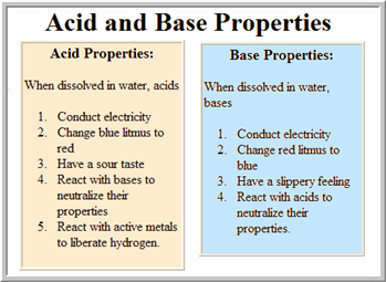 Solutions Acids and Bases Worksheet New Acids Bases and Salts