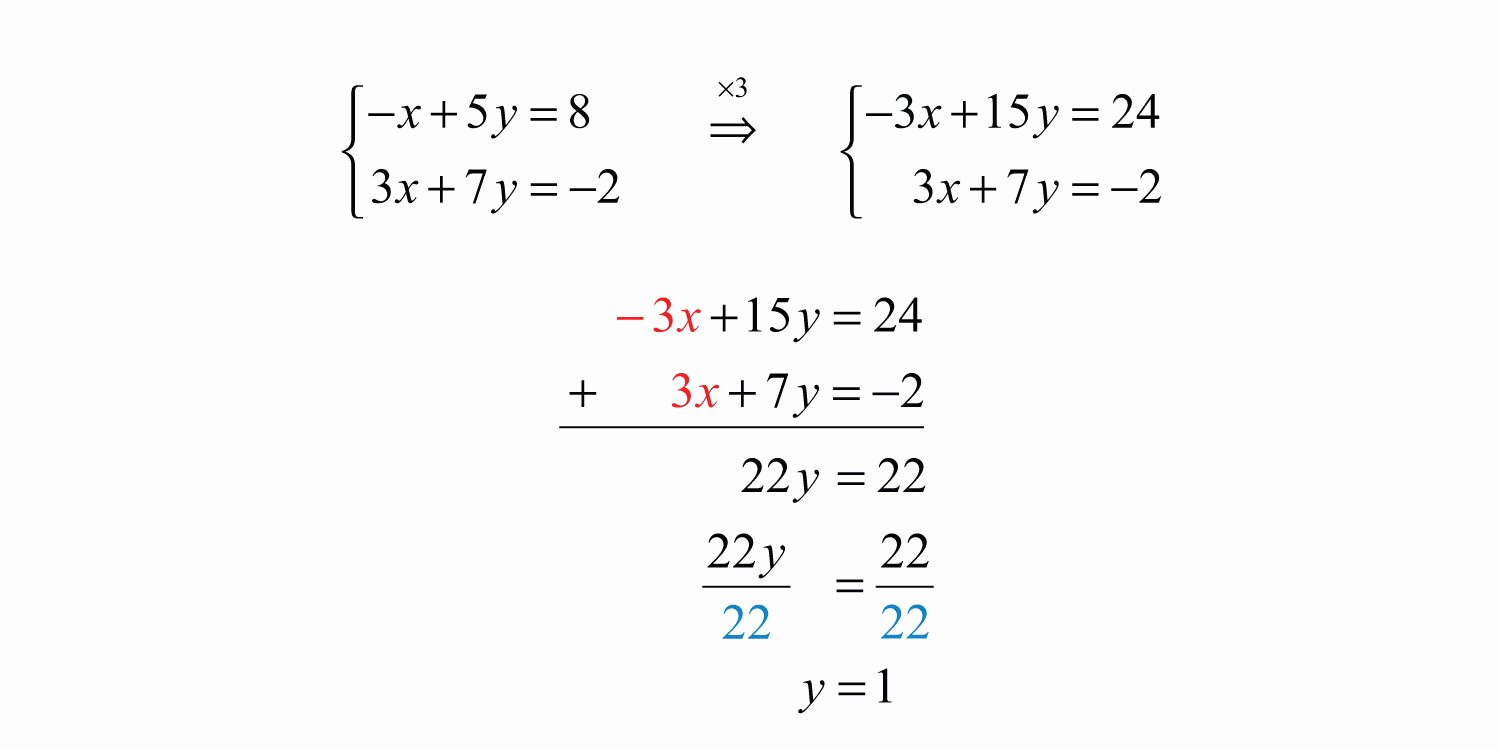 Solve by Elimination Worksheet Fresh solving Linear Systems by Elimination