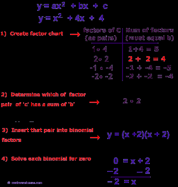 Solve Quadratics by Factoring Worksheet Fresh Free