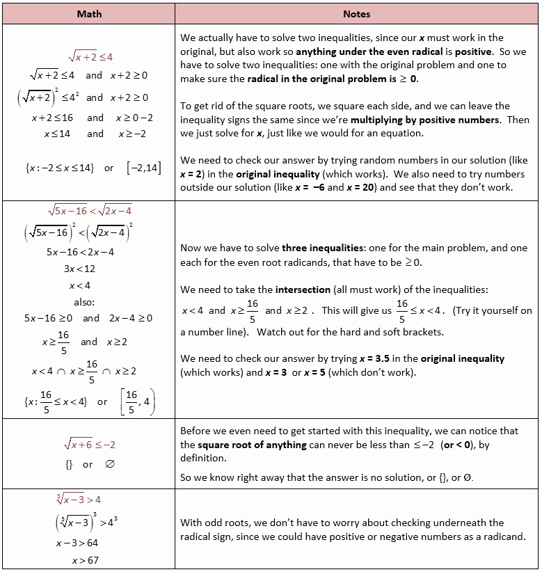 Solving Equations and Inequalities Worksheet Luxury solving Radical Equations with Inequalities