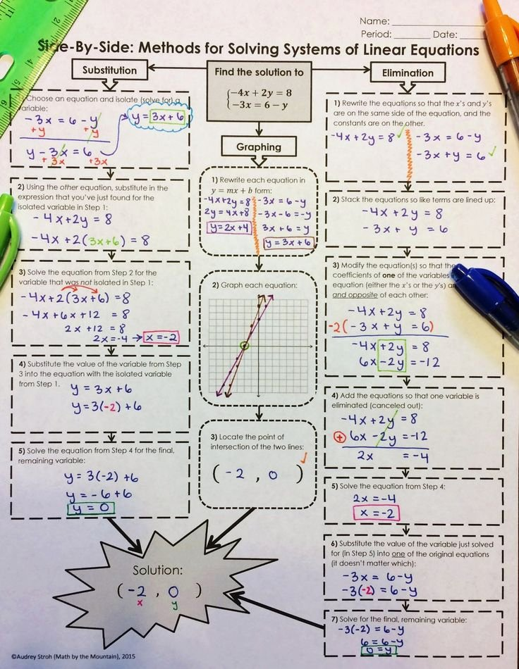 Solving Equations Review Worksheet Awesome Best 25 Algebra Activities Ideas On Pinterest