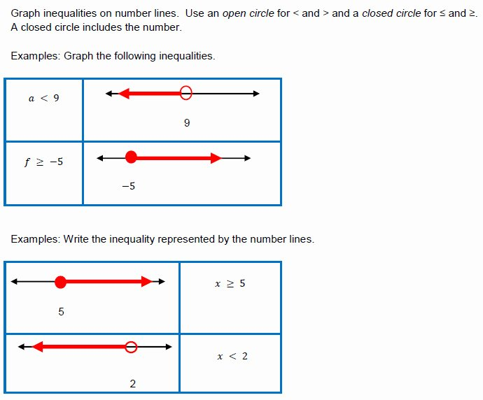 Solving Linear Inequalities Worksheet Best Of Graphing Inequalities A Number Line Worksheet