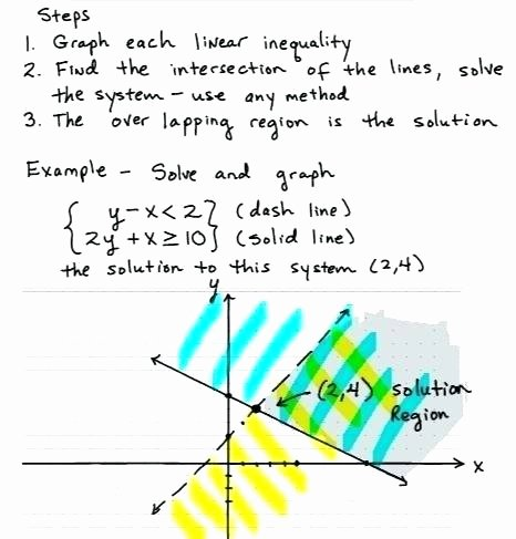 Solving Linear Inequalities Worksheet Luxury solving Systems Linear Inequalities Worksheet