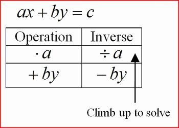 Solving Literal Equations Worksheet New Literal Equations solving Literal Equations with Answer