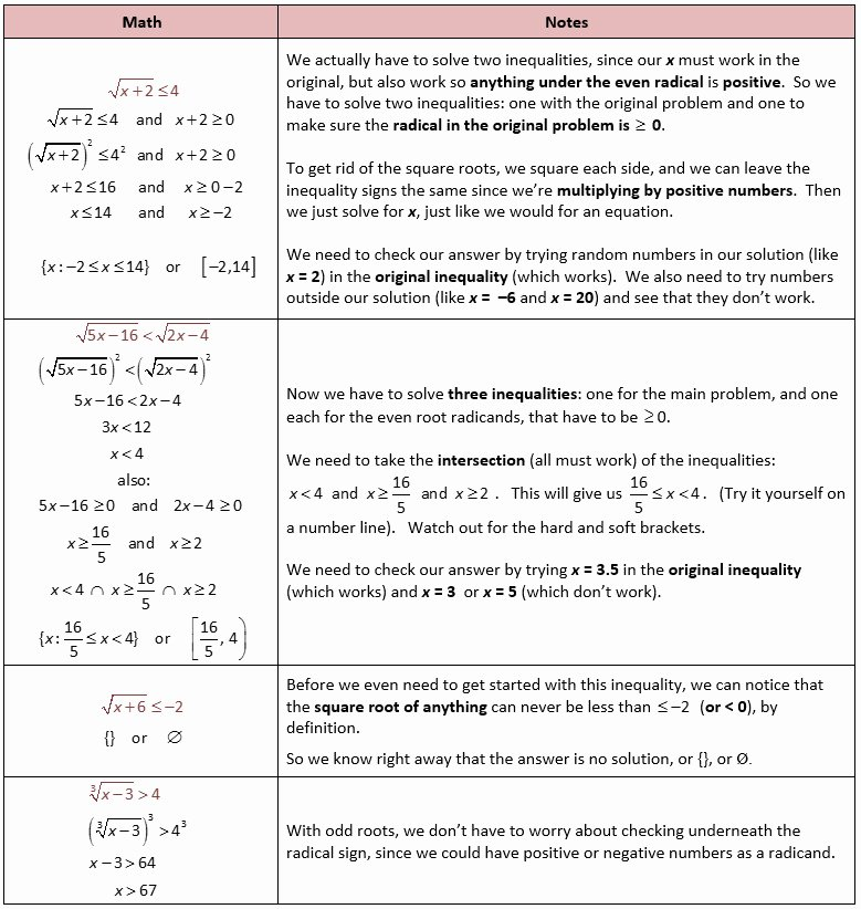 Solving Radical Equations Worksheet Fresh solving Radical Equations Worksheet