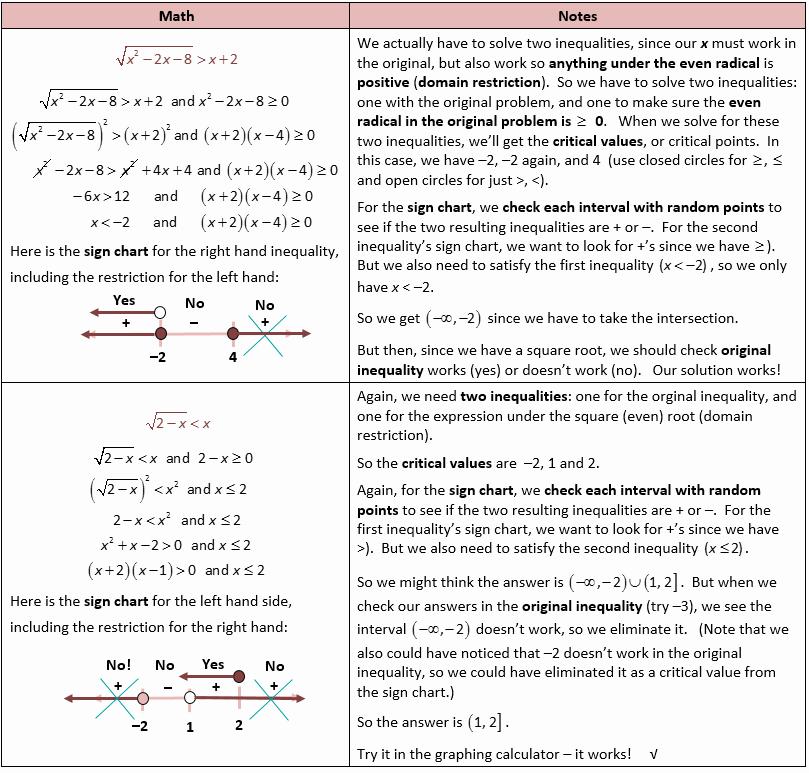 Solving Square Root Equations Worksheet Fresh solving Cube Root Equations Worksheet with Answers