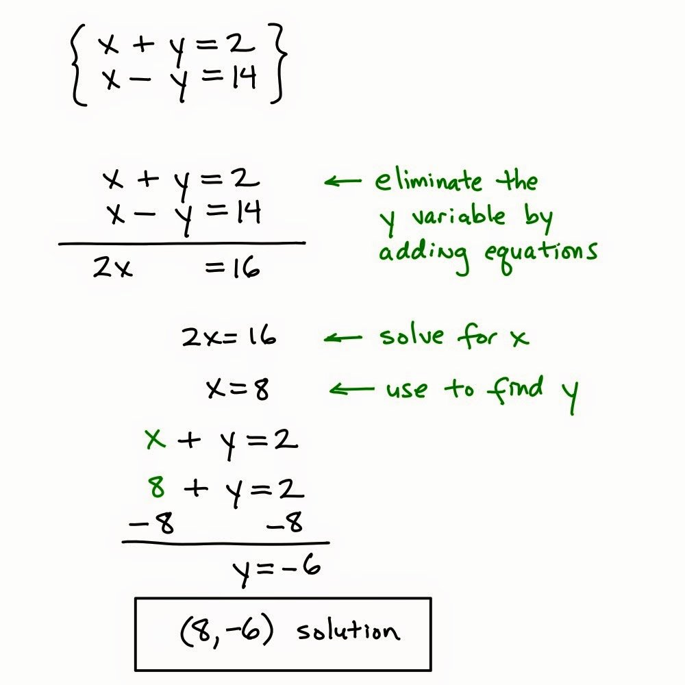Solving System by Elimination Worksheet Awesome Math 8 Ms Escher Tuesday 4 11