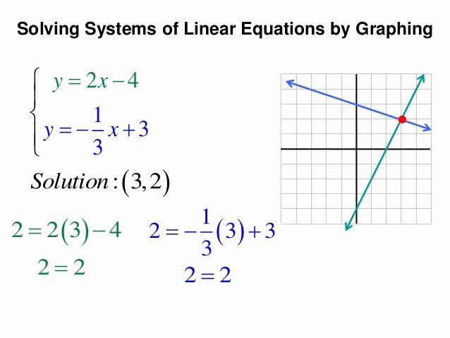 Solving Systems by Graphing Worksheet Fresh solving Systems Equations by Graphing Lessons Tes Teach