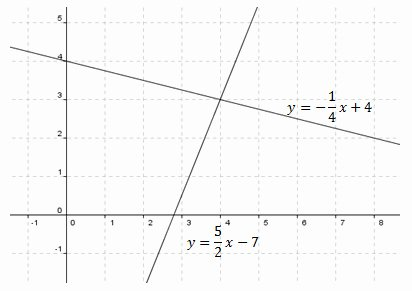 Solving Systems by Graphing Worksheet Lovely Systems Of Equations and Inequalities solving by Graphing