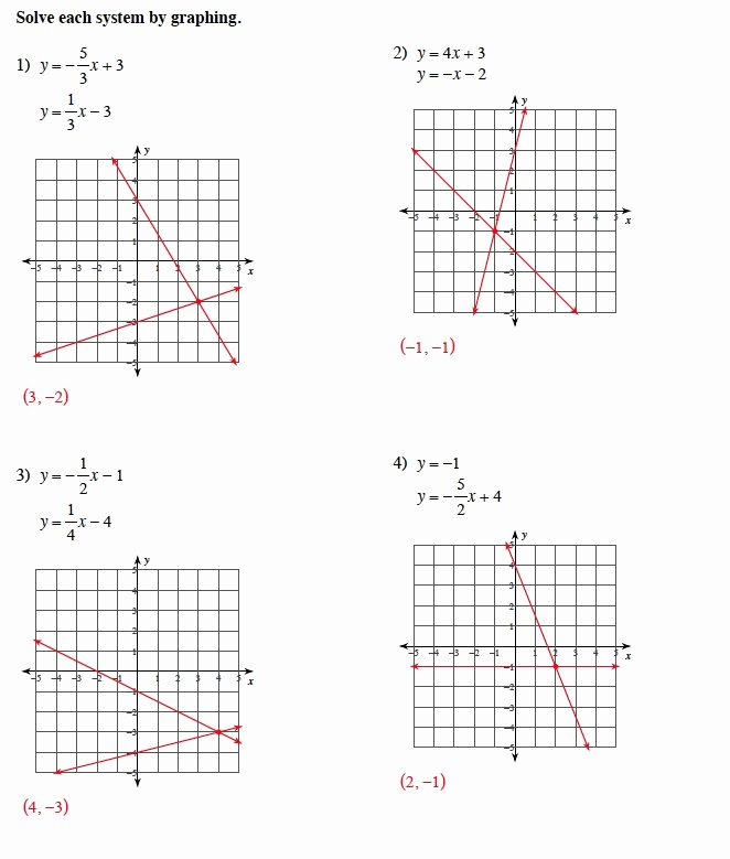 Solving Systems by Graphing Worksheet Lovely Warrayat Instructional Unit