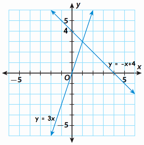 Solving Systems by Graphing Worksheet Luxury solving Systems Of Linear Equations by Graphing Worksheet