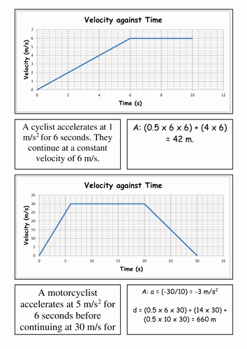 Speed Time and Distance Worksheet Awesome Card sort Velocity Time Graphs by Csnewin