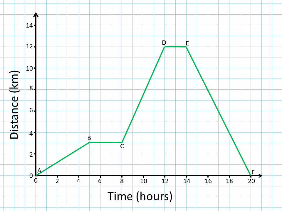 Speed Time and Distance Worksheet Awesome Igcse Physics 1 2 Plot and Interpret Distance Time Graphs