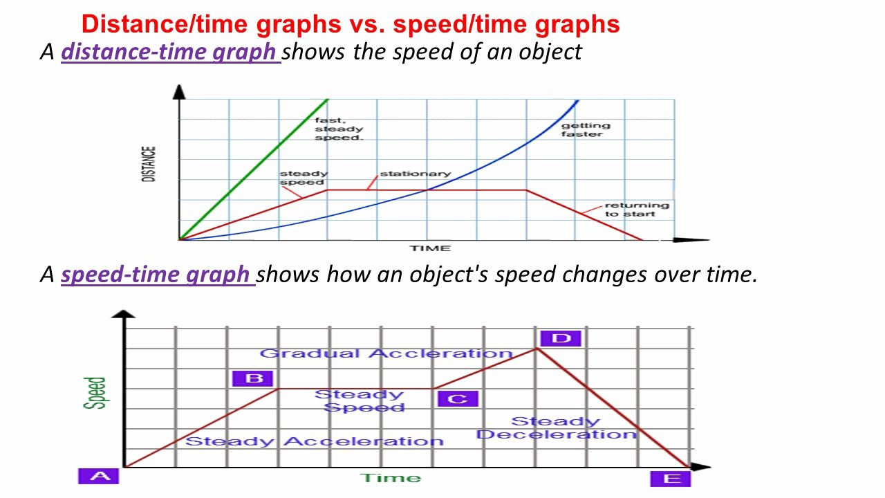 Speed Vs Time Graph Worksheet Awesome Worksheet Speed Time Graph Worksheet Grass Fedjp