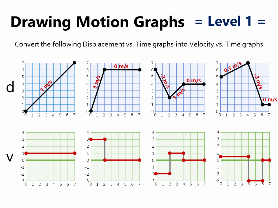 Speed Vs Time Graph Worksheet Inspirational Motion Graphs Practice Worksheet