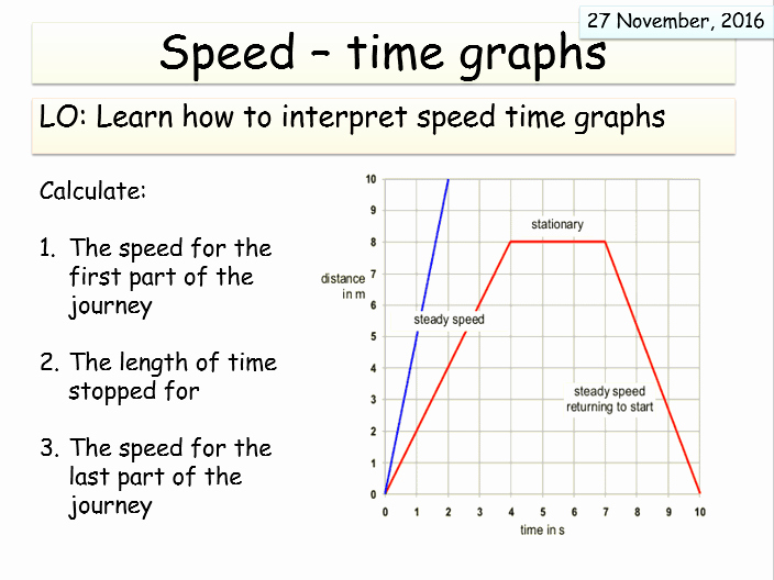 Speed Vs Time Graph Worksheet Unique New Aqa Synergy forces and Motion Unit Acceleration