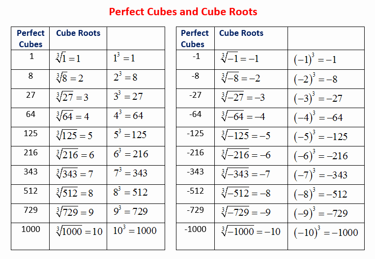 Square and Cube Roots Worksheet Inspirational Perfect Cubes and Cube Roots solutions Examples Videos