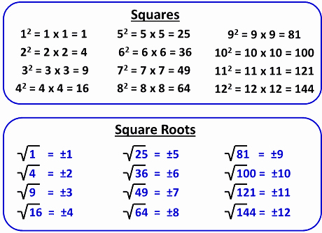 Squares and Square Roots Worksheet Luxury Squares and Square Roots Worksheet for Class 8