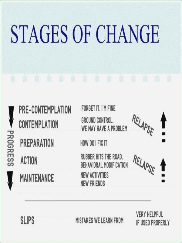 Stages Of Change Worksheet Awesome Stages Change Worksheet
