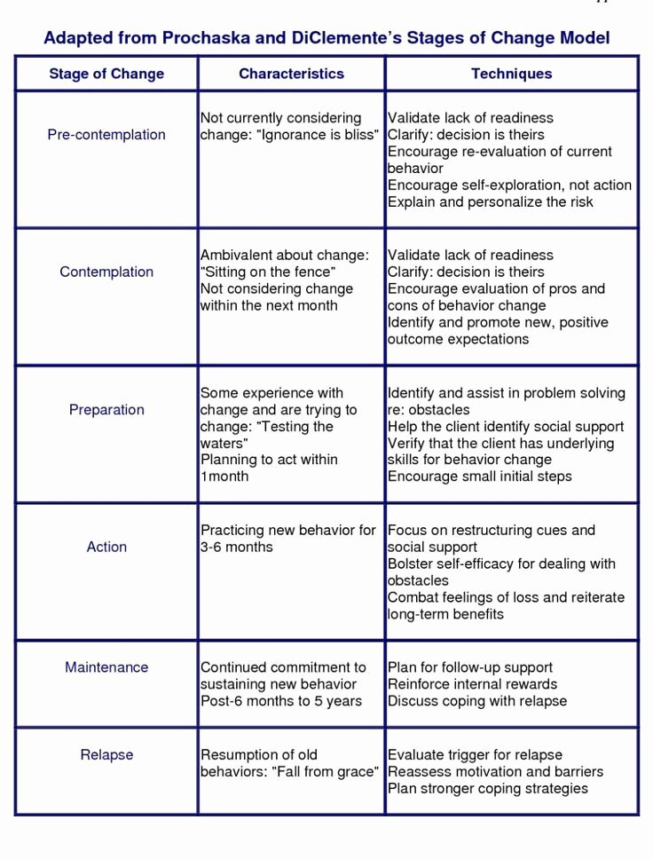 Stages Of Change Worksheet Best Of Image Result for Counseling theories Parison Chart
