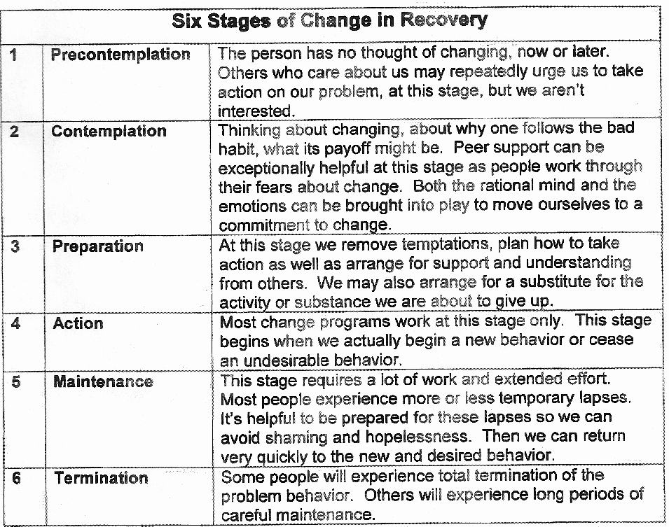 Stages Of Change Worksheet Elegant Bined Material