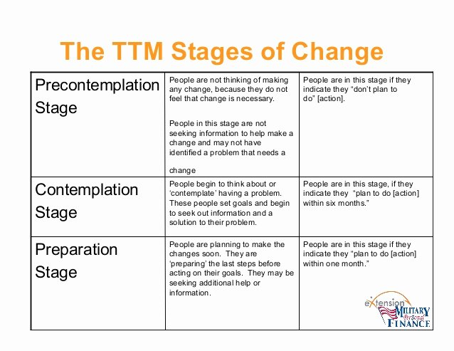 Stages Of Change Worksheet Elegant Stages Change Worksheet Worksheets Tataiza Free