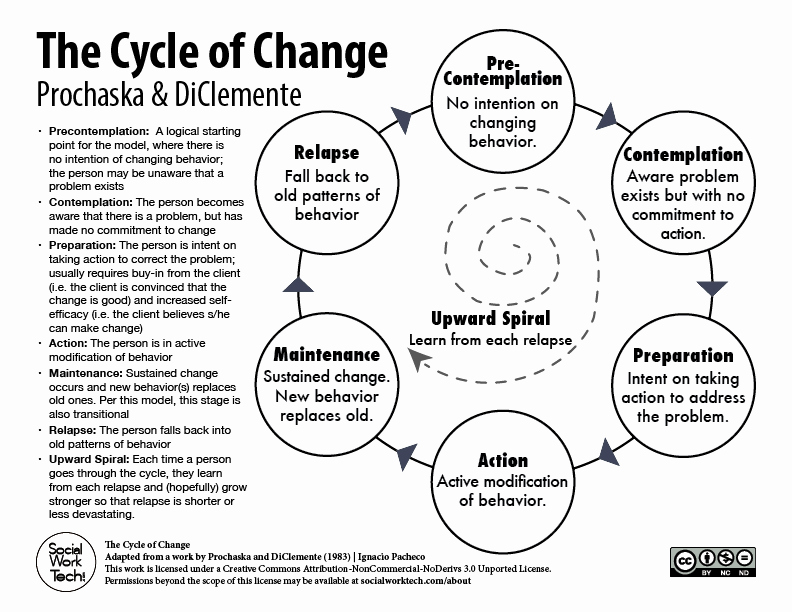 Stages Of Change Worksheet Elegant tools – social Work Tech