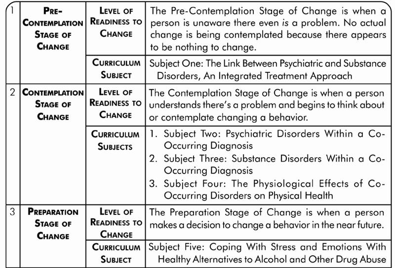 Stages Of Change Worksheet Fresh Curriculum organization Rhonda Mckillip and the Basics
