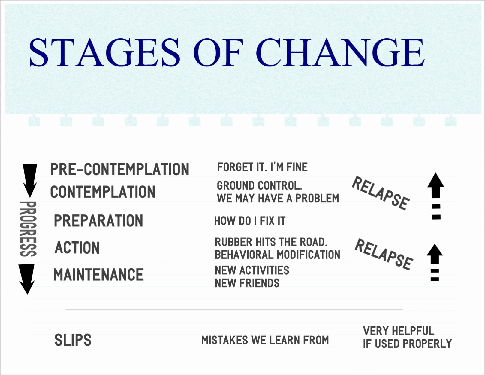 Stages Of Change Worksheet Unique Alcoholism S Stages Of Change What Do they Look Like