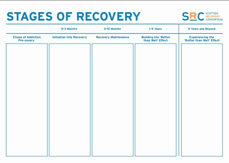 Stages Of Change Worksheet Unique Scottish Recovery Consortium