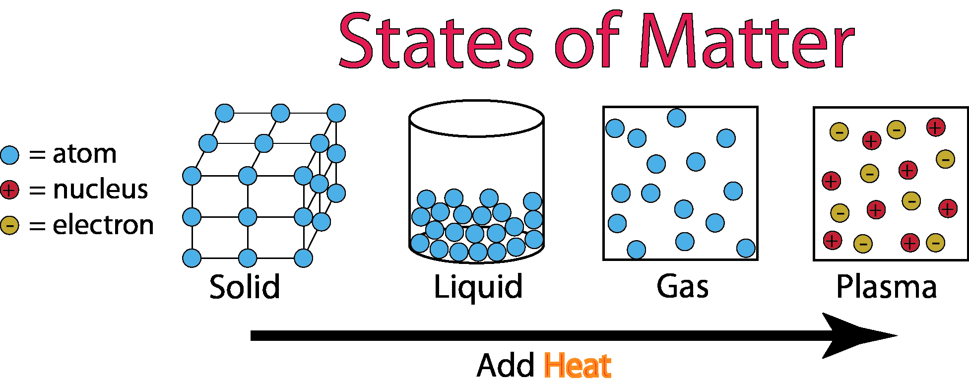 States Of Matter Worksheet Chemistry Best Of Phases Of Matter Chemwiki