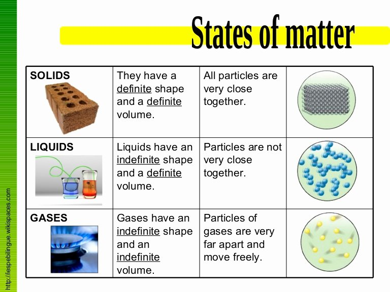States Of Matter Worksheet Chemistry Best Of States Of Matter