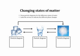 States Of Matter Worksheet Pdf Unique Changing States Of Matter Activity Ks3 by aslawrenson