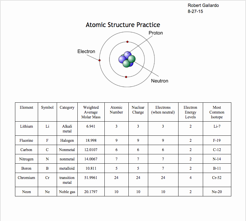 Structure Of the atom Worksheet Inspirational Robertgallardo1 atomic Structure 8 27 15