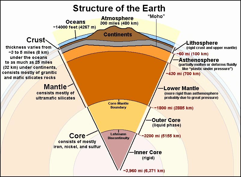 Structure Of the Earth Worksheet Unique Structure Of the Earth Mr Stephens Sixth Grade Earth