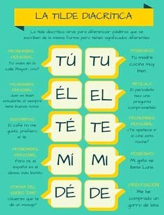 Subject Pronouns In Spanish Worksheet Best Of Spanish Subject Pronouns Posters and Worksheets