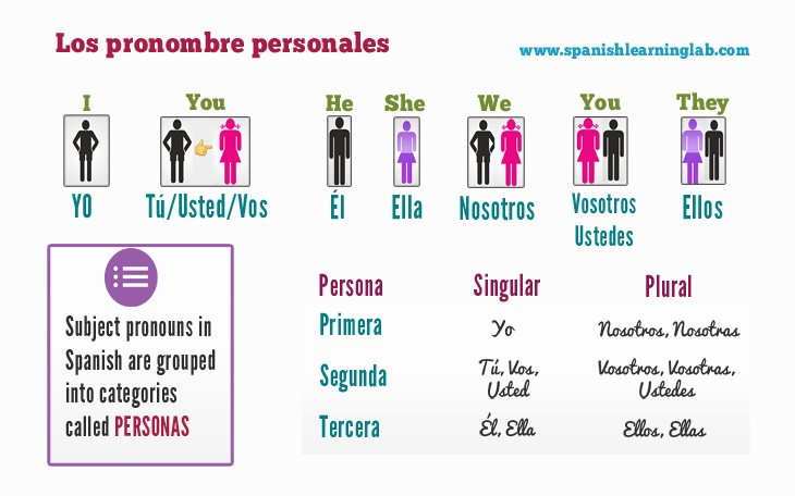 Subject Pronouns Spanish Worksheet Fresh Spanish Subject Pronouns Chart Sentences and Practice