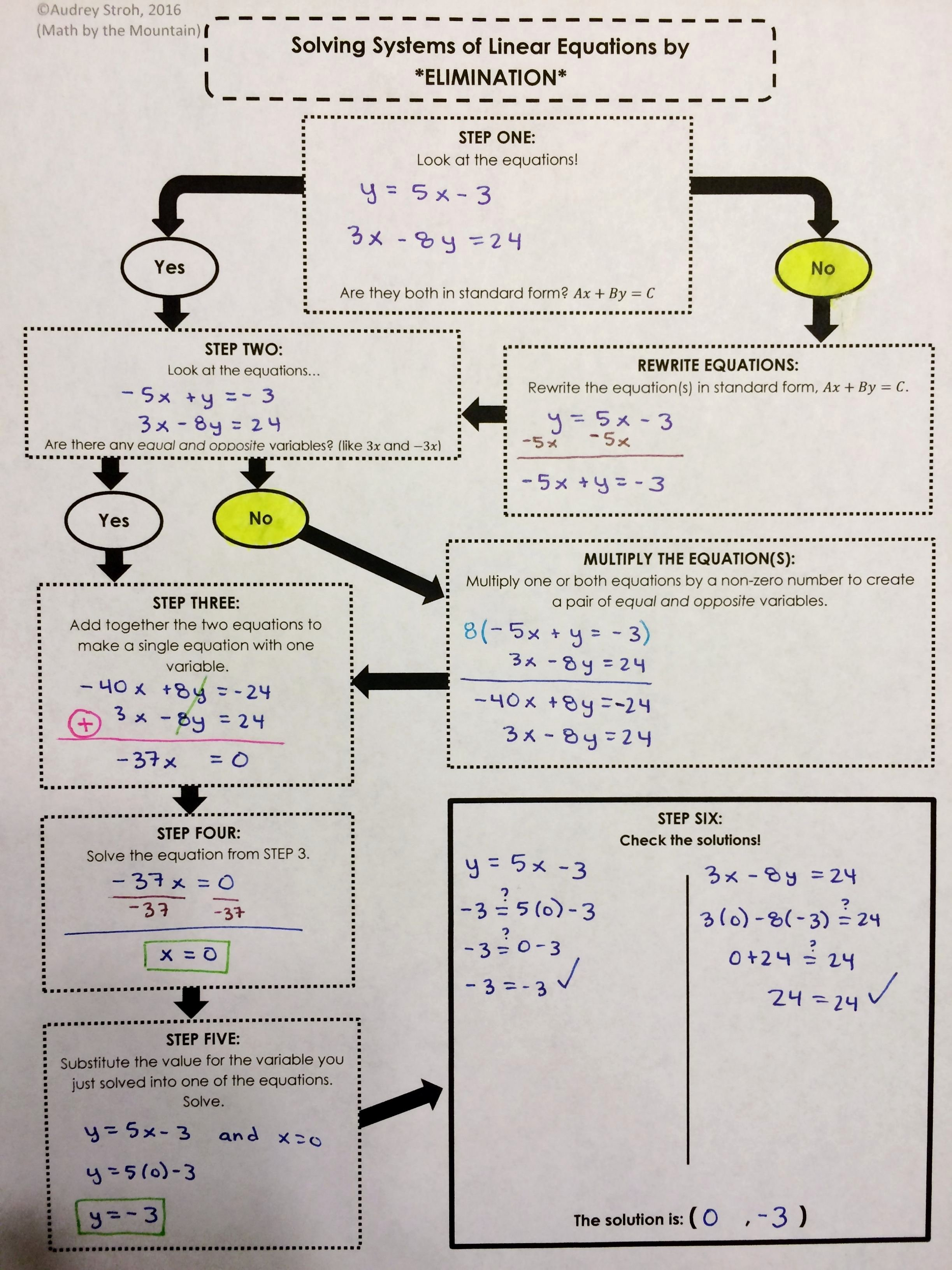 Substitution Method Worksheet Answers Beautiful solving Systems Equations by Elimination Worksheet