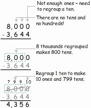 Subtracting Across Zero Worksheet New Help with Subtraction
