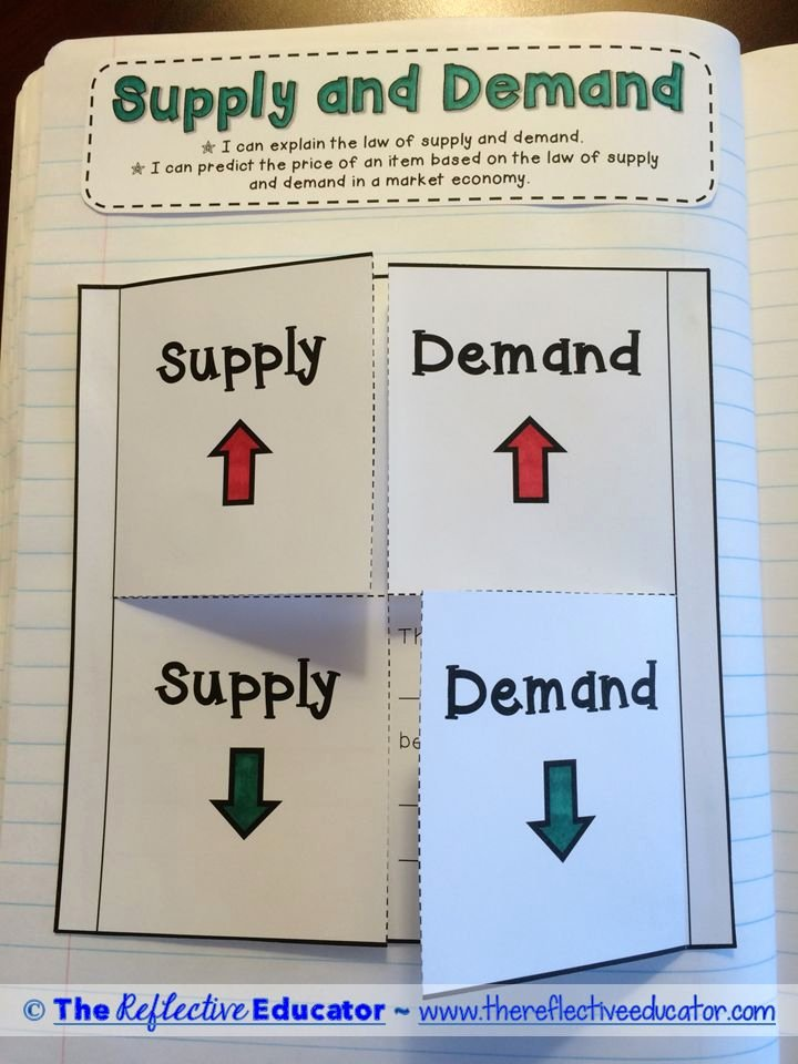 Supply and Demand Worksheet Beautiful Economics Supply and Demand