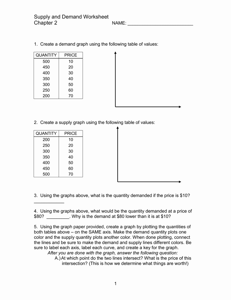 Supply and Demand Worksheet Beautiful Supply and Demand Worksheet Chapter 2