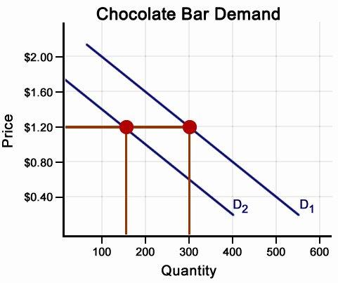 Supply and Demand Worksheet Elegant Demand Worksheet Economics Answers Demand Worksheet